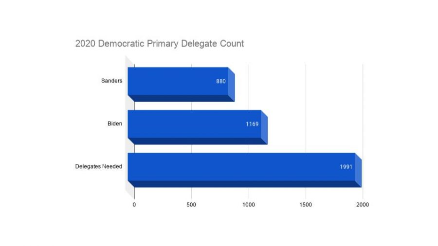 Candidates need 1,991 delegates to secure their nomination on the first ballot at the Democratic National Convention.